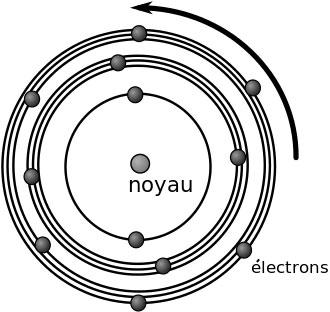 orbitale, atome, quantique