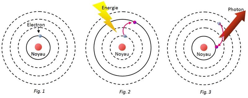 saut quantique, atome