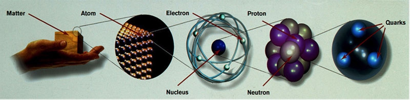 particules quantiques, atome