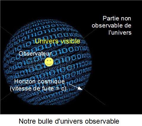 Cosmos, Univers visible, cosmologie