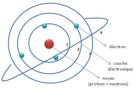 Atome, particules