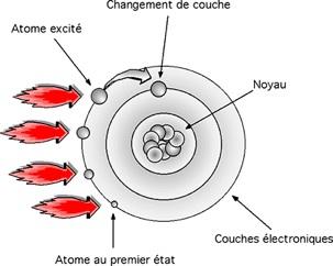 Quantique, Saut quantique, atome, orbitale