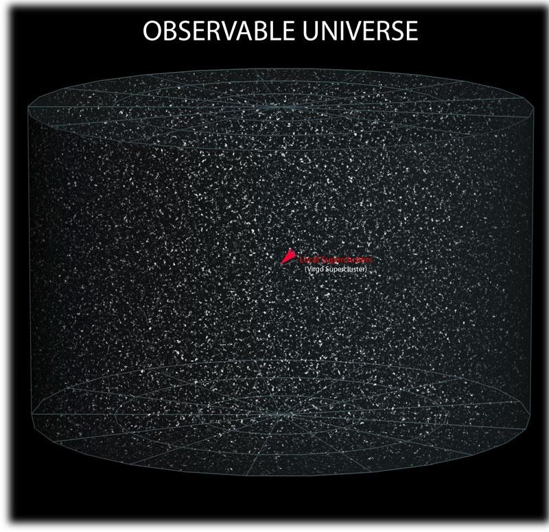 Univers observable, Espace