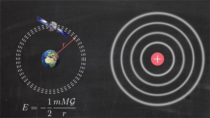 Atome, Bohr