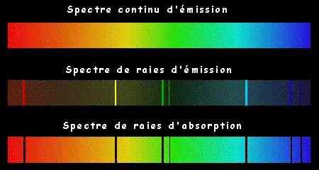 Lumière, spectre, raies